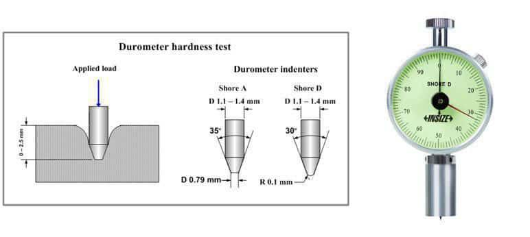 Đồng Hồ Đo Độ Cứng INSIZE ISH-SDM (cao su cứng,nhựa,chất dẻo cứng..)