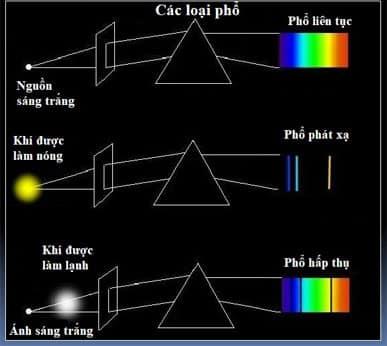 máy phan tích quang phổ 2